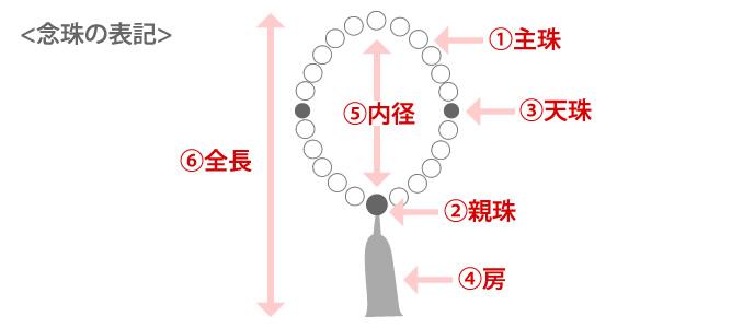 念珠の表記