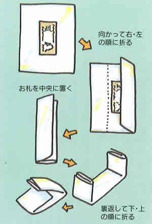 香典袋の折り方