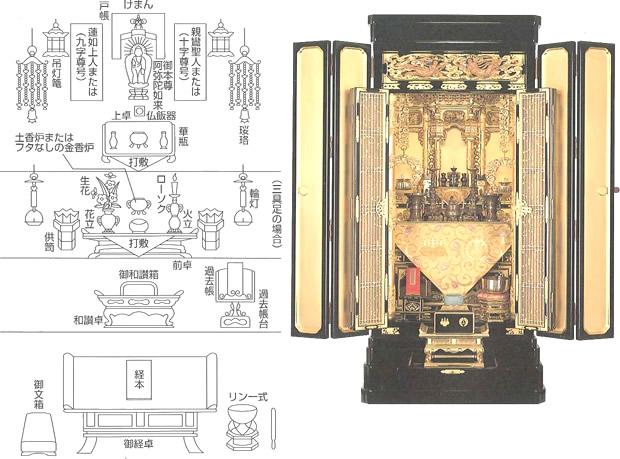 浄土真宗本願寺派の仏壇飾り