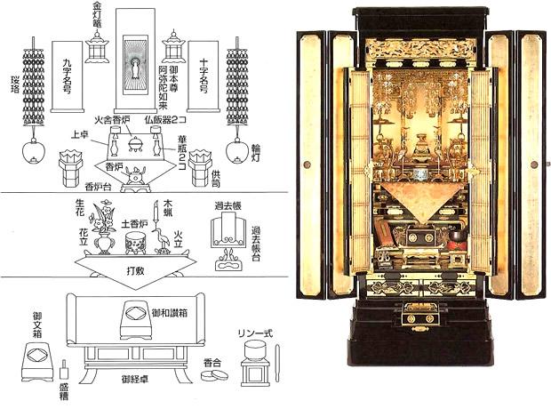 真宗大谷派の仏壇の飾り方詳細