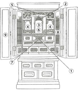 仏壇各所の説明